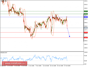Technical analysis of GBP/JPY for October 17, 2017