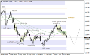"EUR/USD: ""Window"" going to act as support"