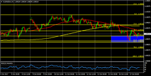 AUD/NZD: waiting to test fresh highs