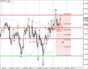 USD/CHF rising inside minor B-wave