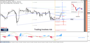 GBP/JPY Low Volatility Zone Breakout Spikes the Price