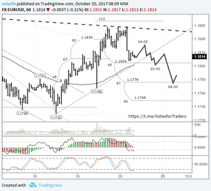 EURUSD: news from the US sinks buyers