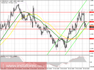 Trading plan for the European session on October 20 EUR / USD and GBP / USD
