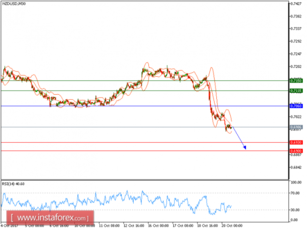 Technical analysis of NZD/USD for October 20, 2017