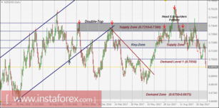 NZD/USD Intraday technical levels and trading recommendations for October 20, 2017