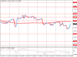 11:25  Тech for GBP/USD