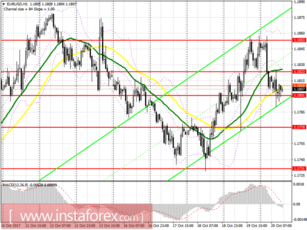 Trading plan for the US session EUR / USD and GBP / USD pairs on October 20