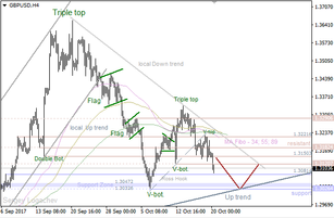 GBP/USD: bears going to test nearest support