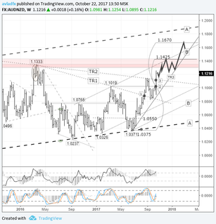 Short-term trading idea FX AUD/NZD – bull speculation: buyers preparing to exit the weekly range