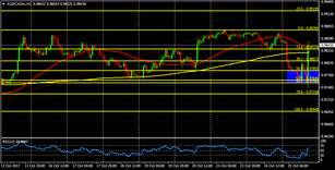 AUD/CAD looking to consolidate above 0.9900