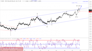 Elliott wave analysis of EUR/NZD for October 30, 2017