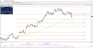 EUR/USD Break, Pullback, and Continuation (BPC) Pattern