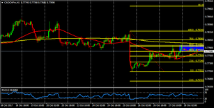 CAD/CHF still remains in favor of the bears