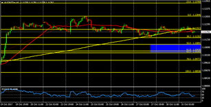 AUD/NZD could make another leg lower