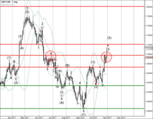 GBP/CAD broke strong resistance level 1.6970