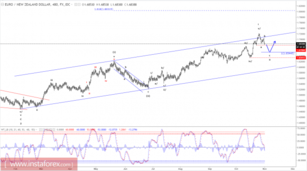 Elliott wave analysis of EUR/NZD for November 1, 2017