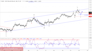 Elliott wave analysis of EUR/NZD for November 2, 2017