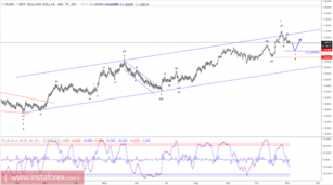 Elliott wave analysis of EUR/NZD for November 3, 2017