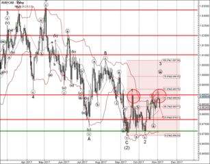 AUD/CAD reversed from resistance zone