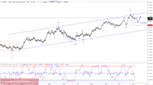 Elliott wave analysis of EUR/NZD for November 6, 2017