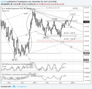 Short-term trading idea FX USD/JPY – bull speculation: breakout of the trend line expected