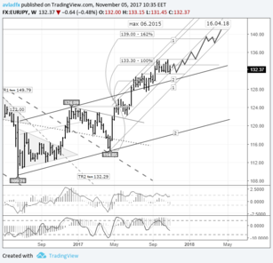 Mid-term trading idea FX EUR/JPY - bull speculation: euro to strengthen inside the 1-1 channel