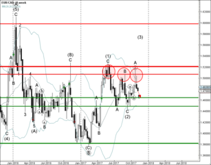 EUR/CAD falling inside weekly B-wave