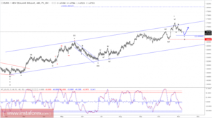 Elliott wave analysis of EUR/NZD for November 7, 2017