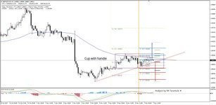 GBP/NZD Cup With Candle Pattern on H1 Chart