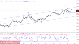 Elliott wave analysis of EUR/NZD for November 8, 2017