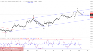 Elliott wave analysis of EUR/NZD for November 9 - 2017