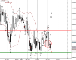 AUD/CAD reached sell target 0.9770