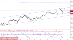 Elliott wave analysis of EUR/NZD for November 10, 2017
