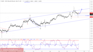 Elliott wave analysis of EUR/NZD for November 13, 2017