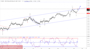 Elliott wave analysis of EUR/NZD for November 16, 2017