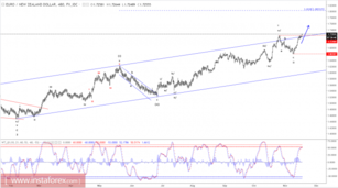 Elliott wave analysis of EUR/NZD for November 17, 2017