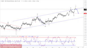 Elliott wave analysis of EUR/NZD for November 20, 2017
