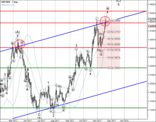GBP/NZD reached buy target 1.9400