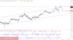Elliott wave analysis of EUR/NZD for November 21, 2017