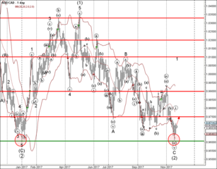 AUD/CAD reversed from support area