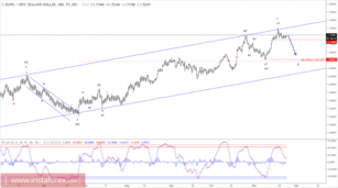 Elliott wave analysis of EUR/NZD for November 24, 2017