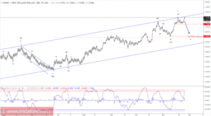 Elliott wave analysis of EUR/NZD for November 27, 2017