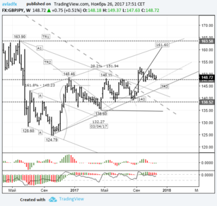 Mid-term trading idea FX GBP/JPY – bull speculation: continued from the 14th of August
