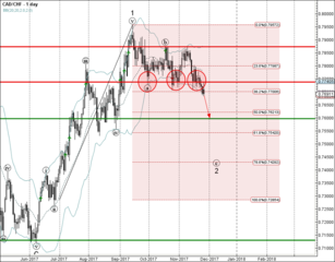 CAD/CHF broke support area