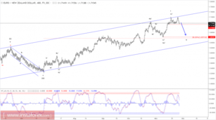 Elliott wave analysis of EUR/NZD for November 28, 2017