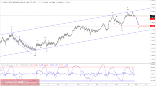 Elliott wave analysis of EUR/NZD for November 29, 2017