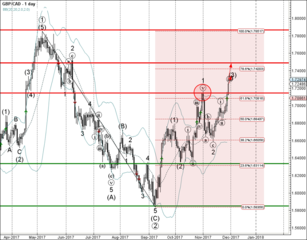 GBP/CAD broke combined resistance zone
