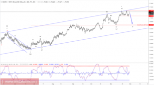 Elliott wave analysis of EUR/NZD for November 30, 2017
