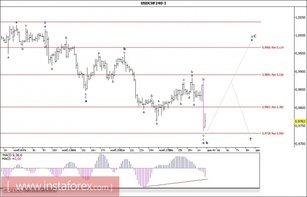 Wave analysis of the USD/CHF currency pair for December 4, 2017