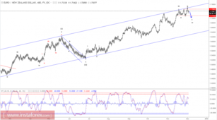 Elliott wave analysis of EUR/NZD for December 4, 2017